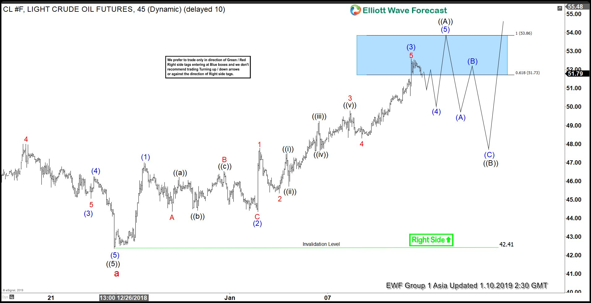 Short Term Elliott Wave outlook in Oil