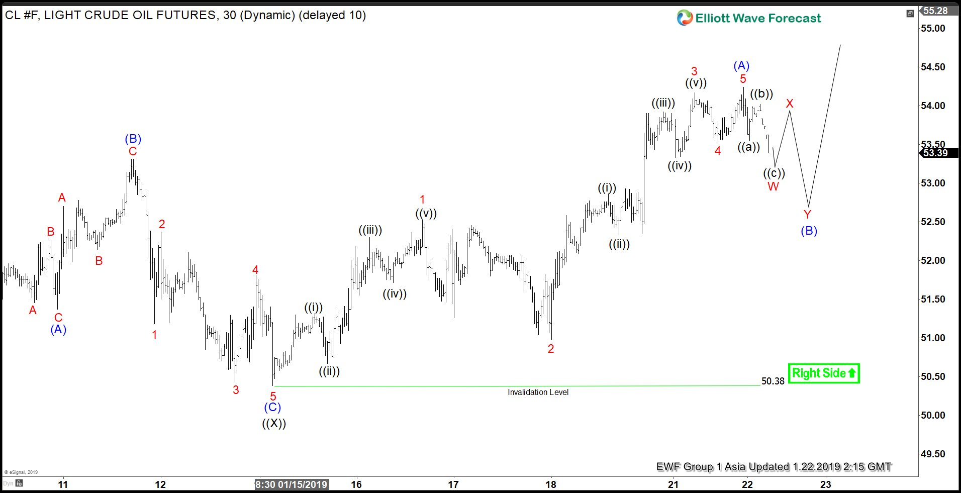Elliott Wave view in Oil suggests more upside