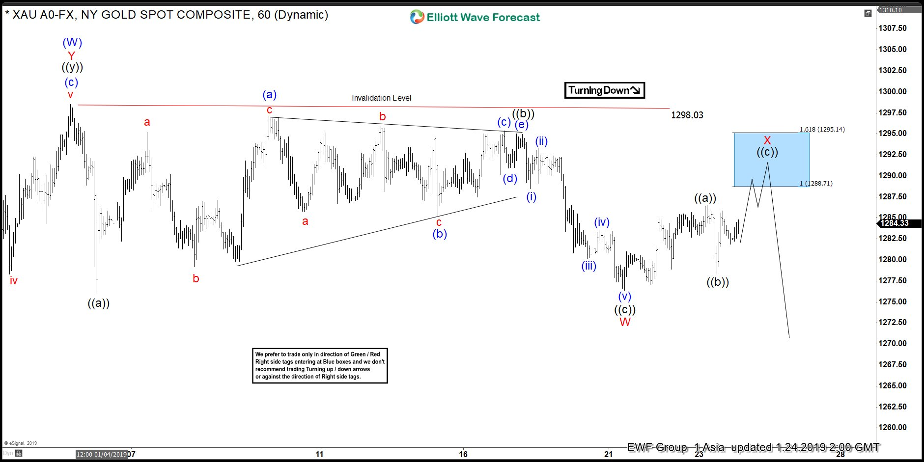 Gold Elliott Wave chart looking for further consolidation