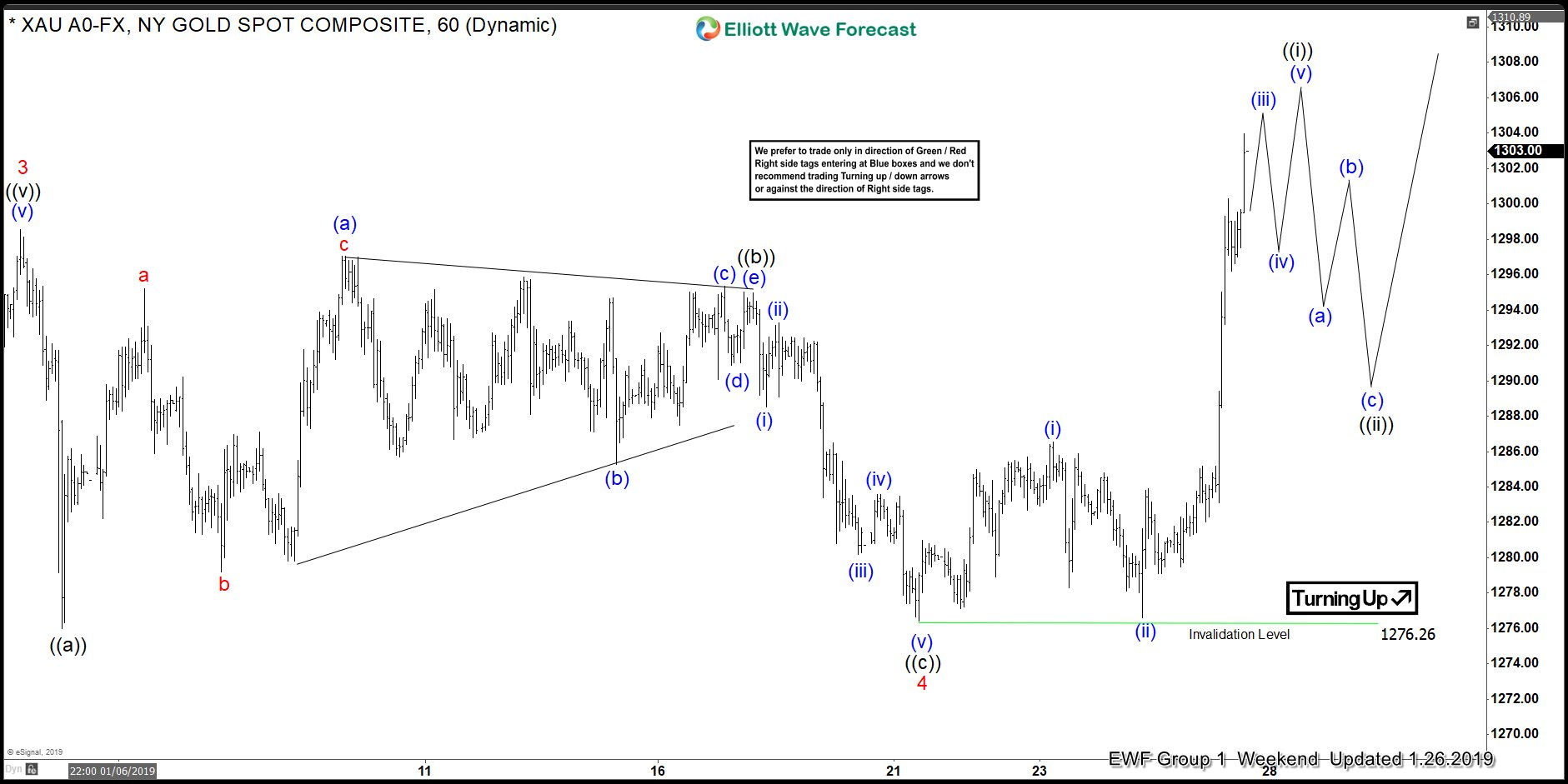 Gold rally as Elliott Wave Impulse