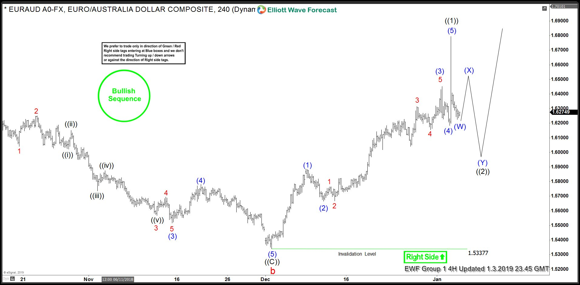 EURAUD Elliott Wave View looking for further upside