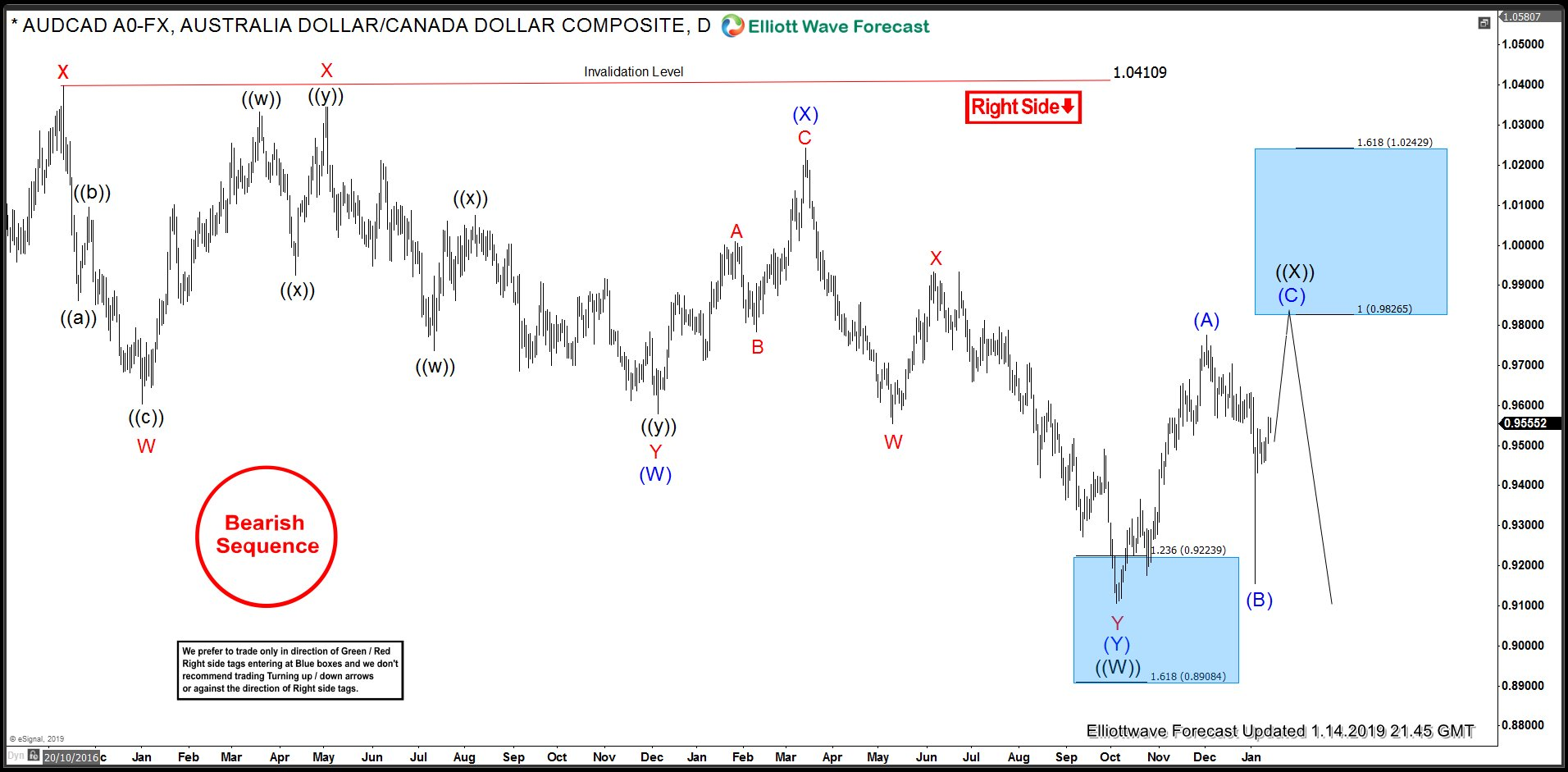 AUDCAD Daily Elliott Wave Analysis