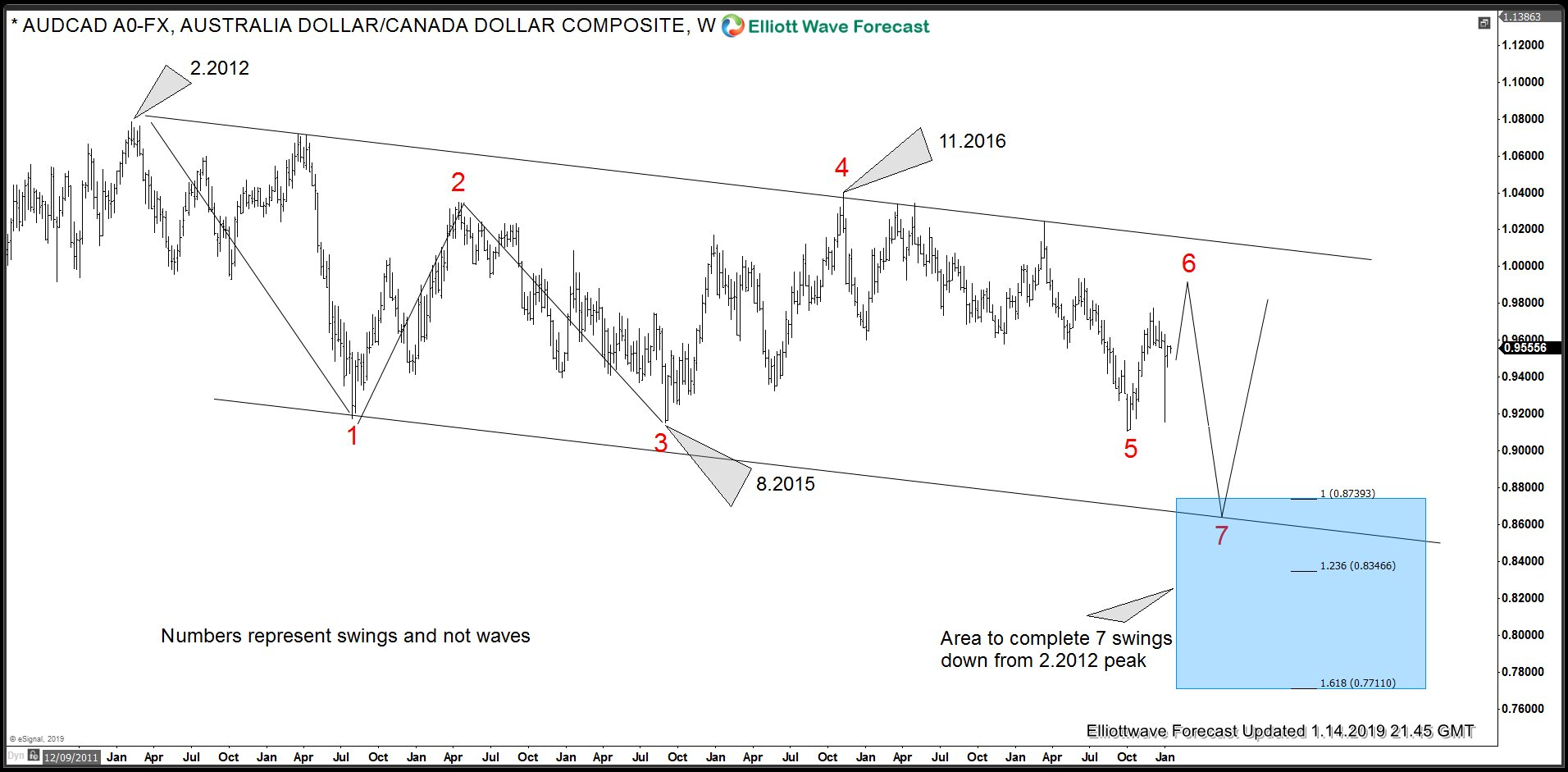 AUDCAD Elliott Wave Swing sequence down from 2012 peak