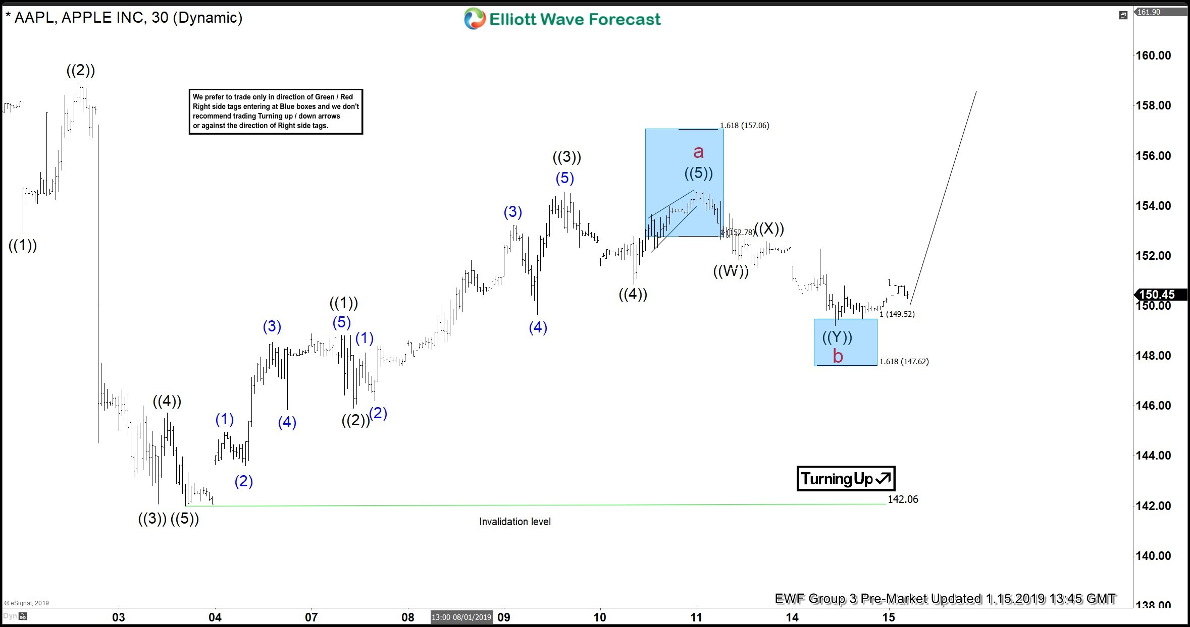 Apple Forecasting The Elliott Wave Bounce