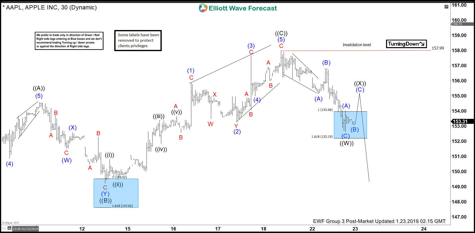 Apple Forecasting The Elliott Wave Bounce Higher