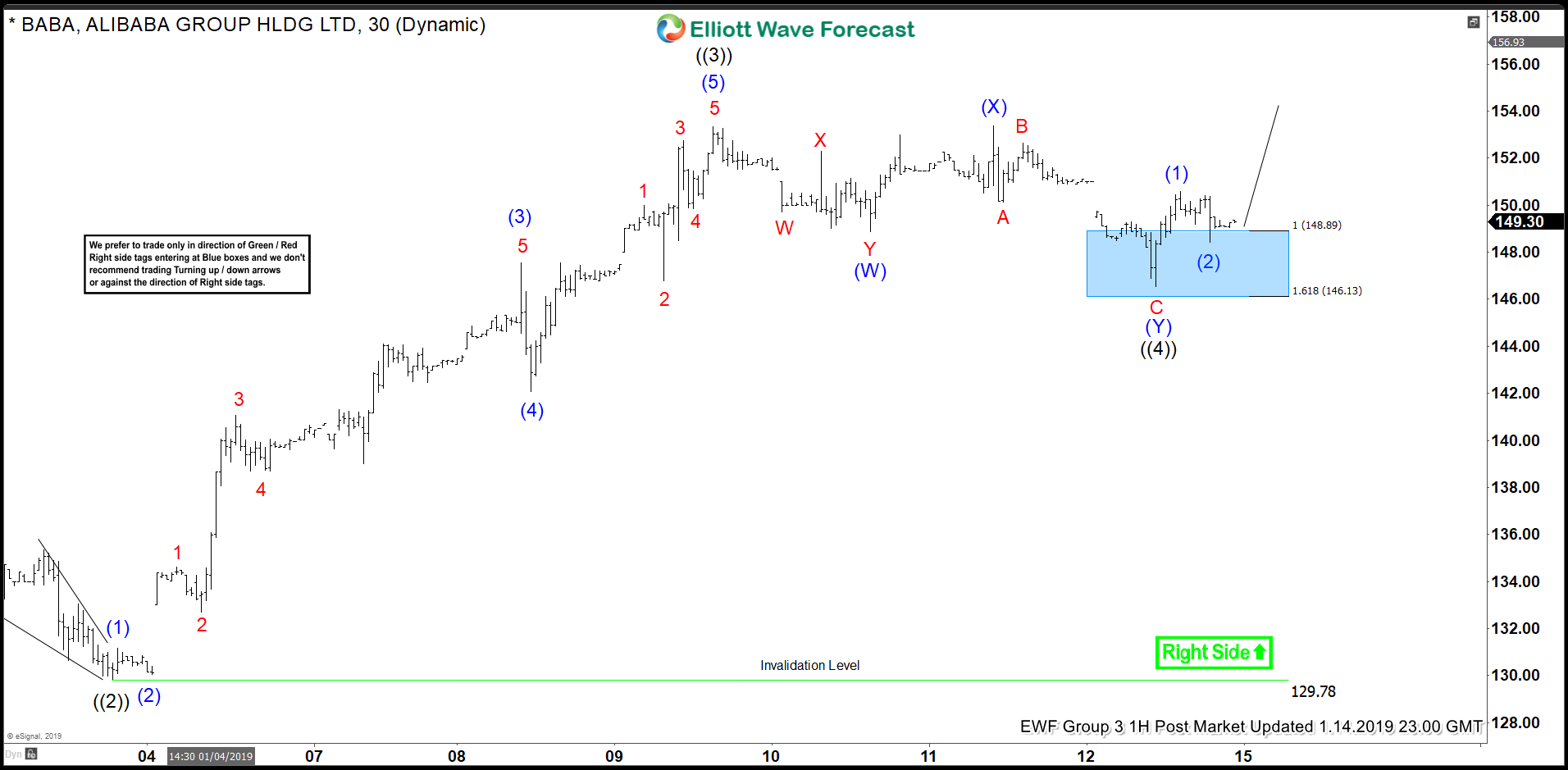 Alibaba (BABA) short term Elliott Wave structure showing an impulse