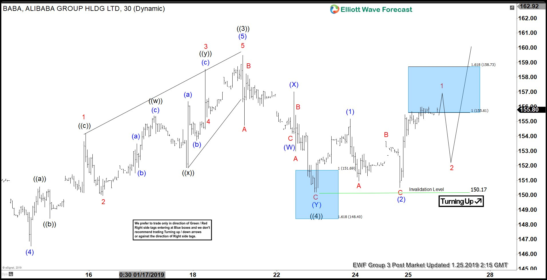 Alibaba Elliott Wave Structure ending 5 waves