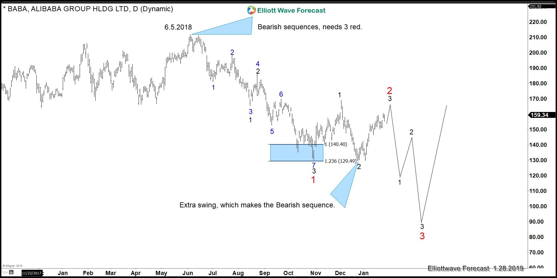 Alibaba Elliott Wave Sequence looking for more downside