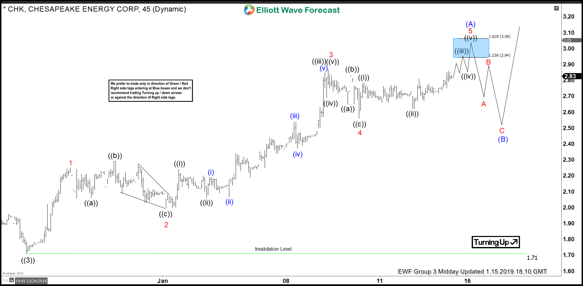 Elliott Wave Hedging Suggests More Upside in CHK