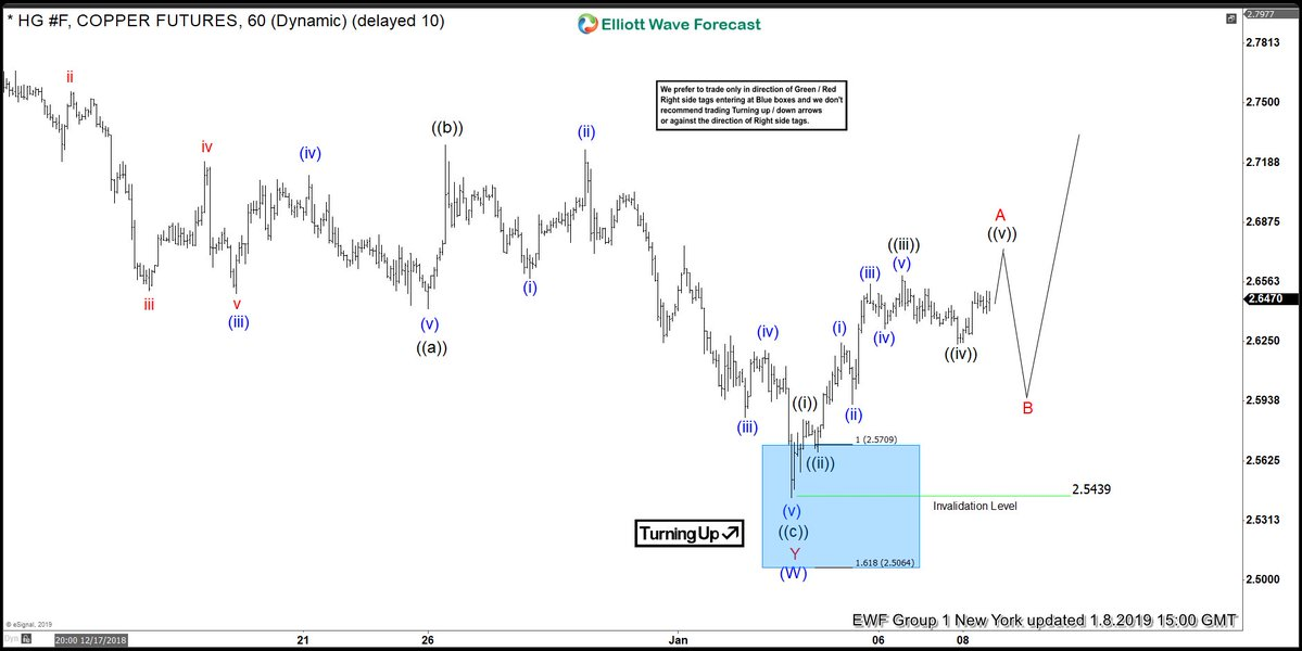 Copper Providing Another Elliott Wave Selling Opportunity Soon?