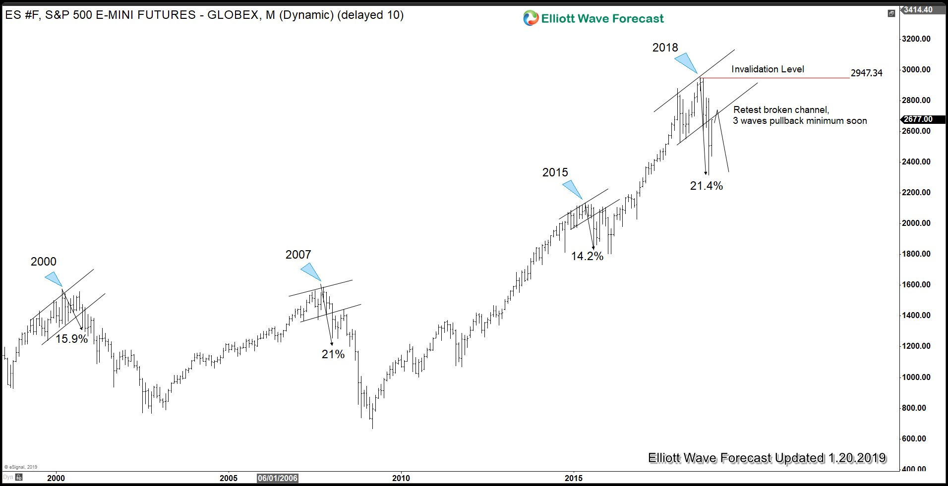 Is S&P 500 Ready to Make All-Time High?