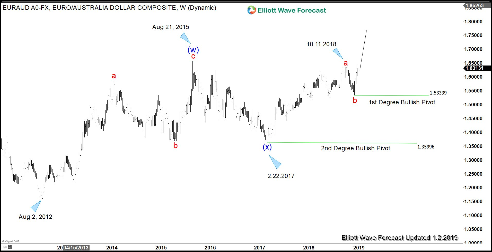 Bullish Technical outlook for EURAUD can support Euro dollar