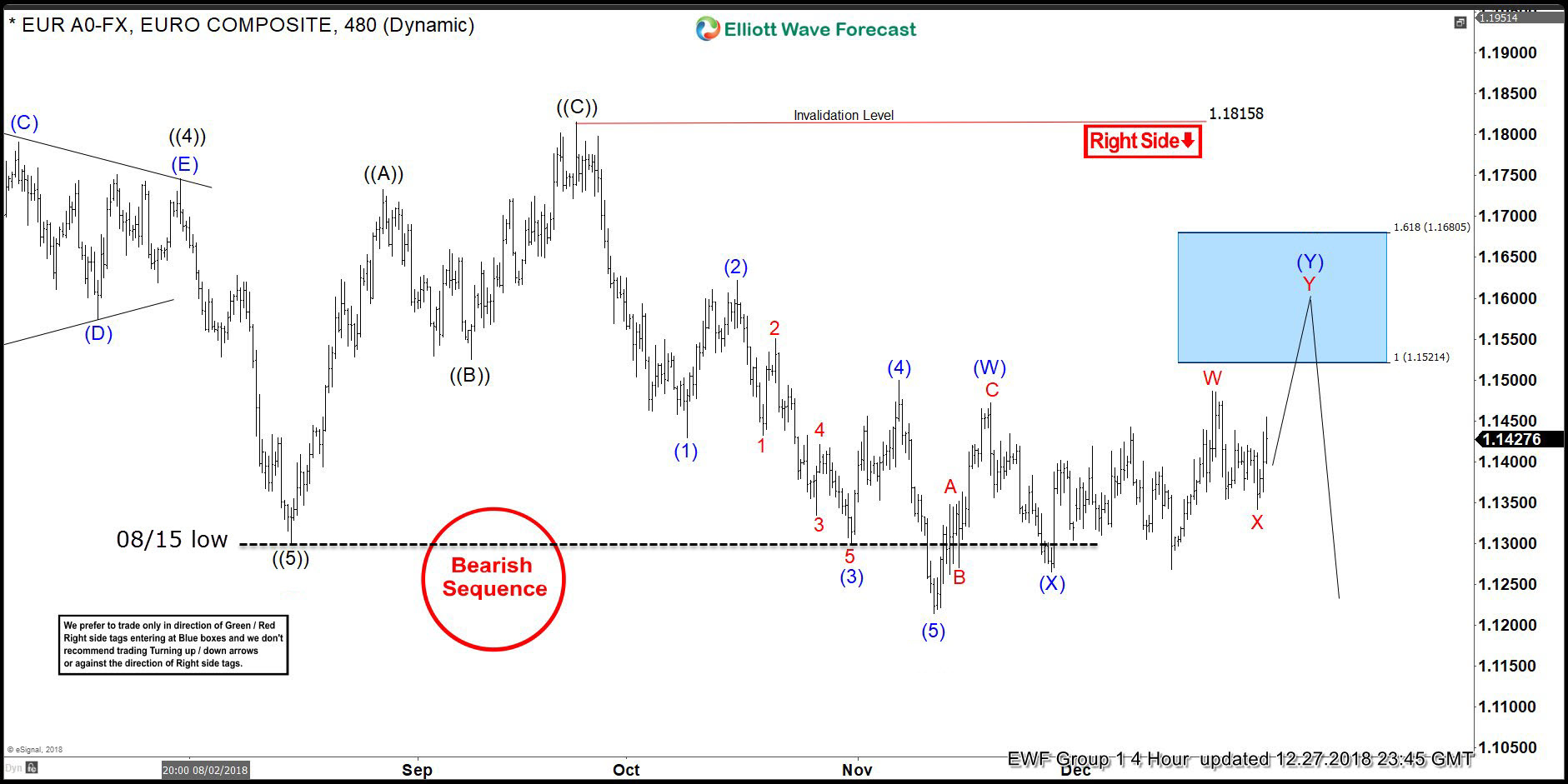 EURUSD Forecasting The Decline And Selling The Rallies