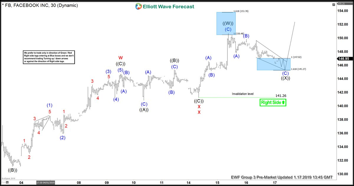 Facebook Elliott Wave View: Found Buyers in Blue Box and Rallied