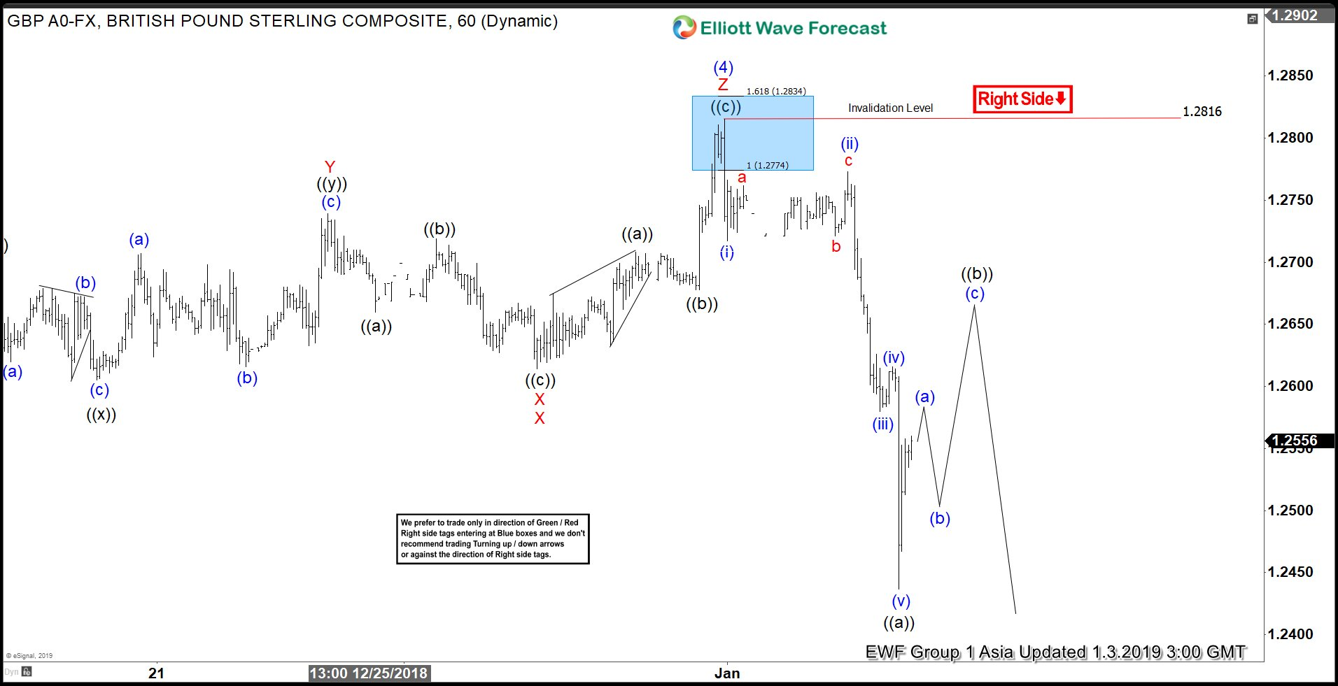 GBPUSD Elliott Wave view looking for further downside