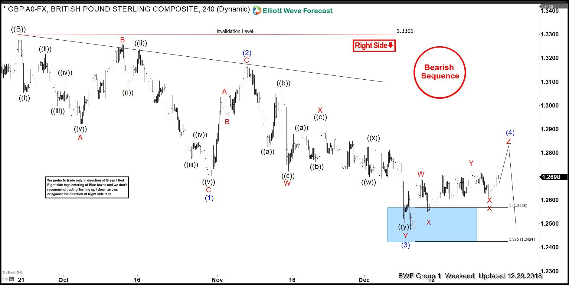 Elliott Wave Analysis: The Right Side Of A Choppy GBPUSD Price Action