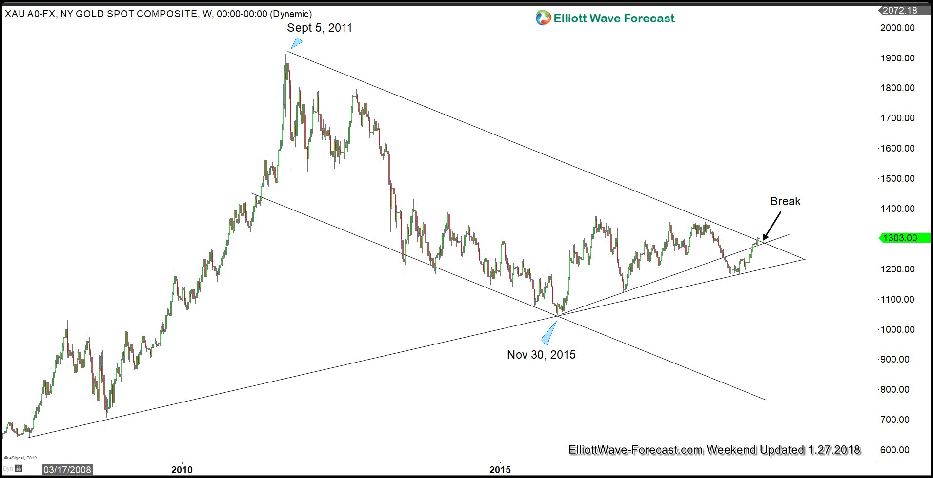 Break above $1300 in Gold Forms Elliott Wave Impulse