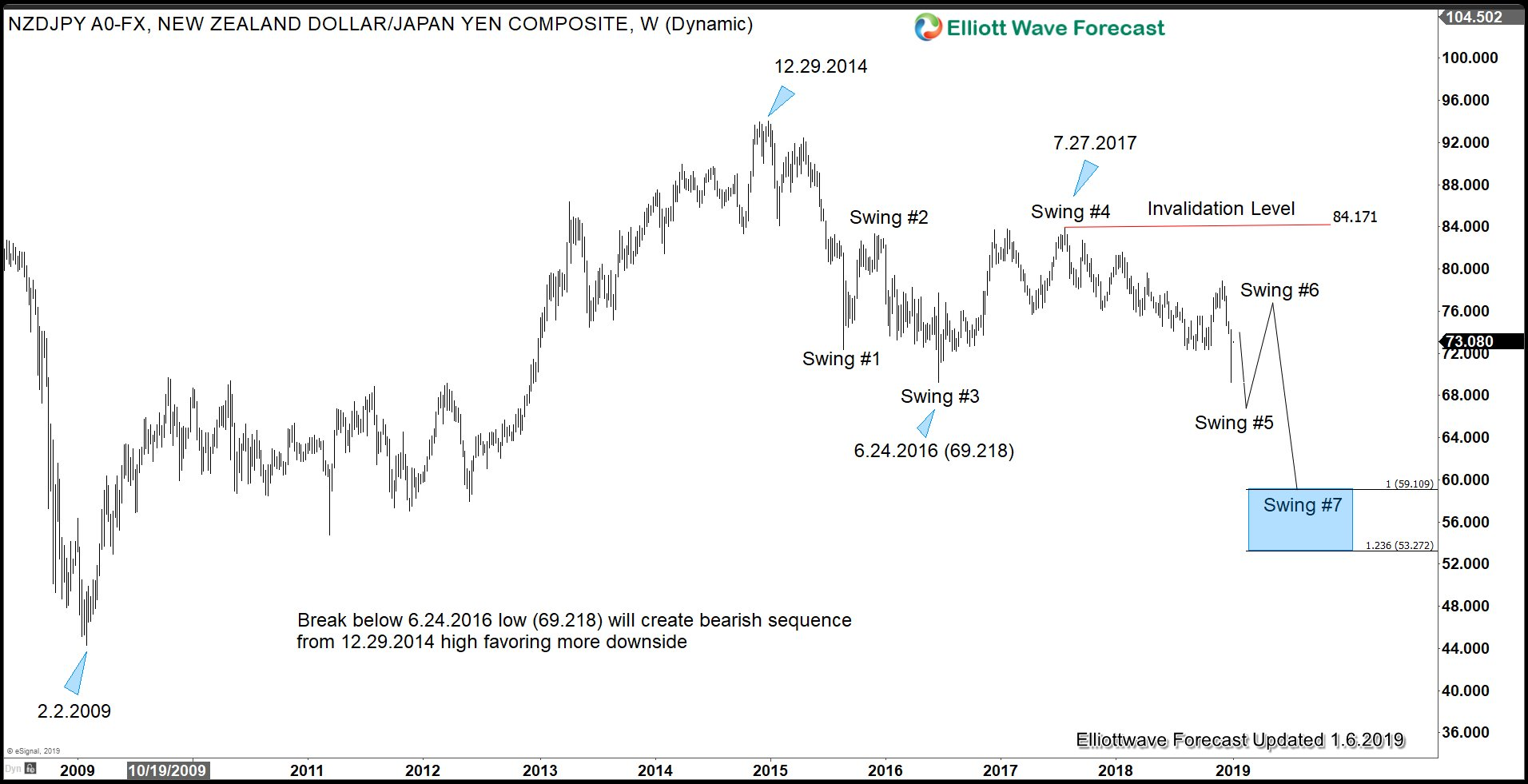 Yen Elliott Wave Sequence Outlook against NZD in 2019 favors more downside