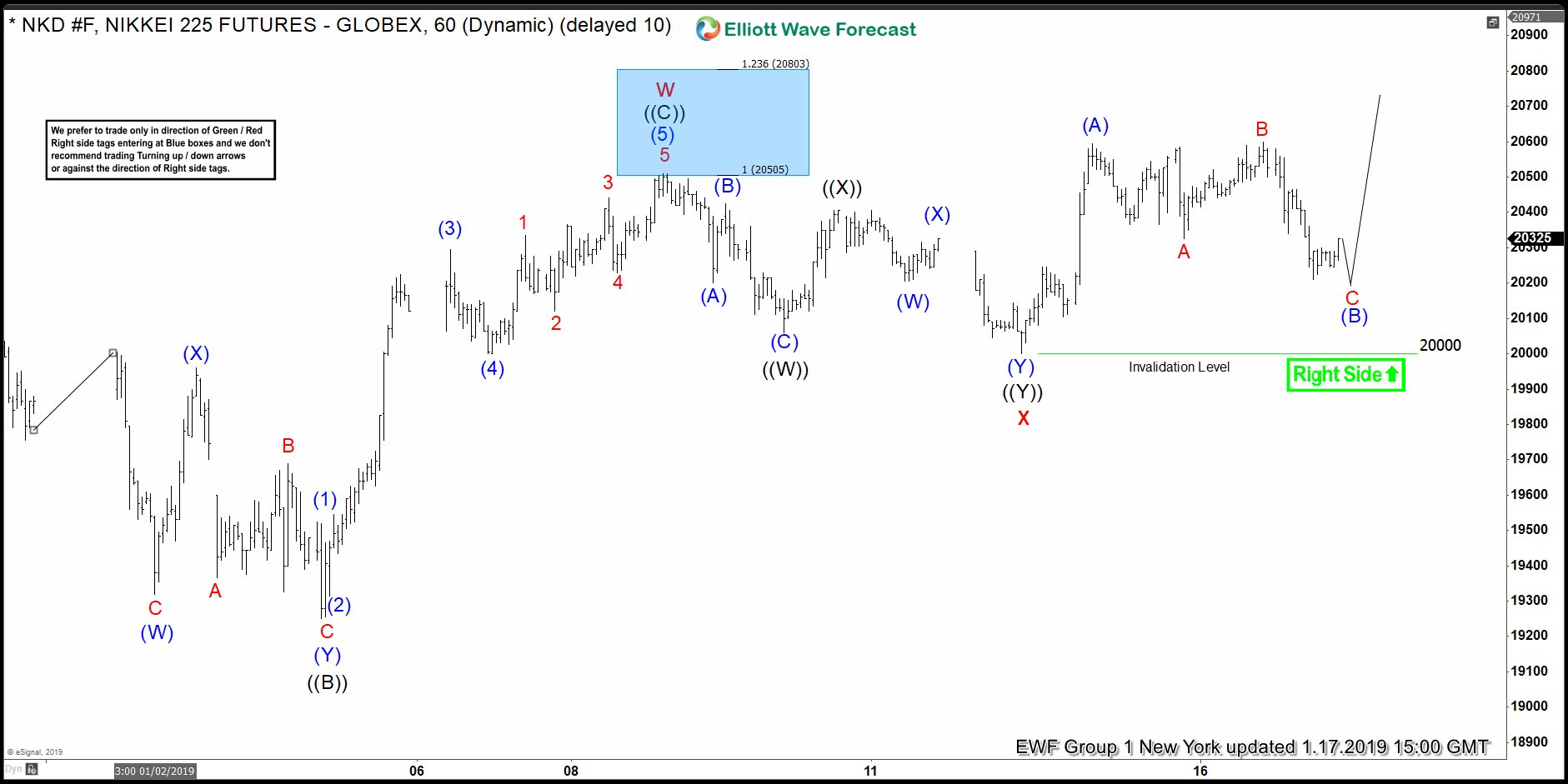 Elliott Wave Analysis: NIKKEI Rallies With The Right Side