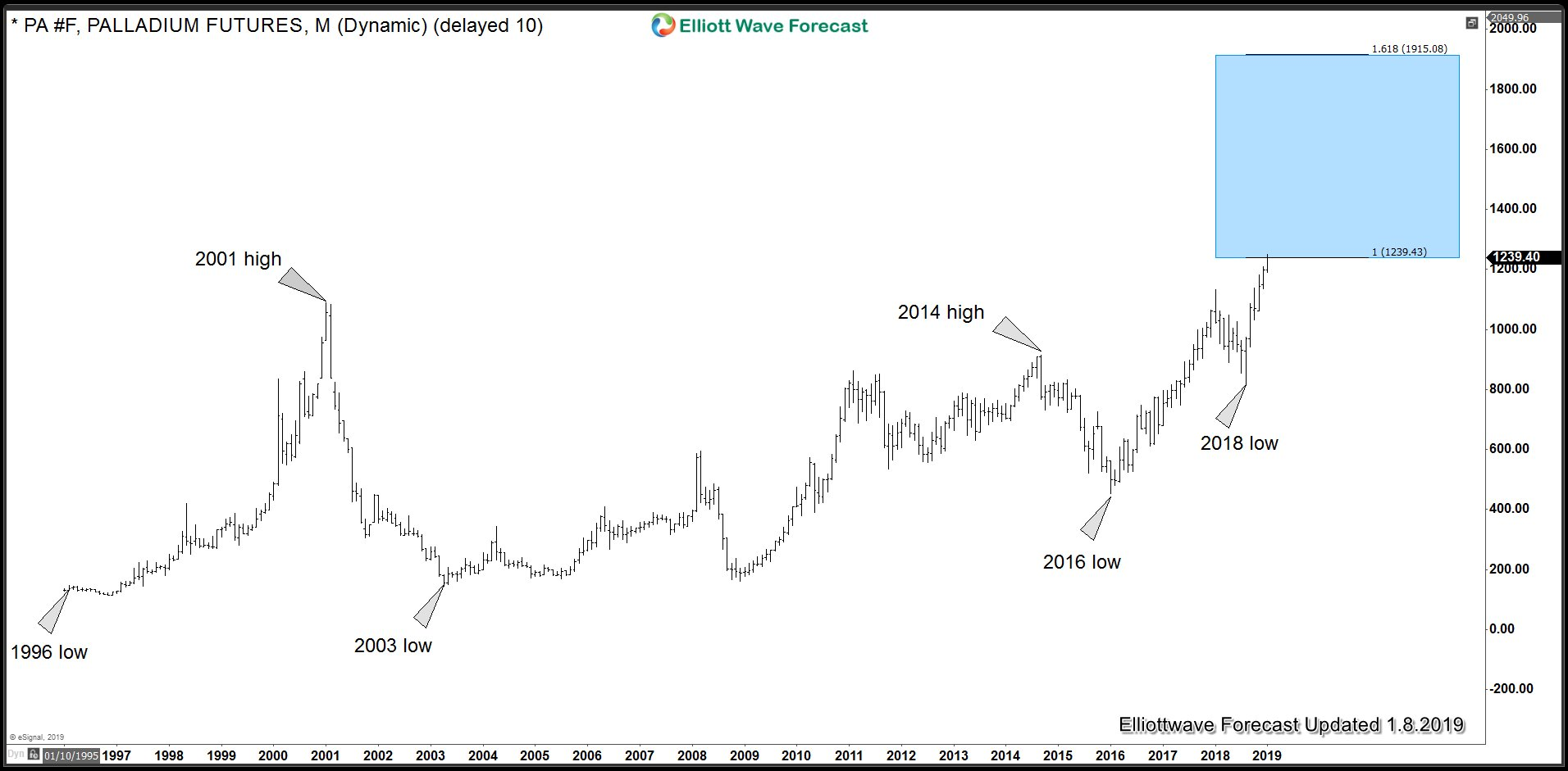 Palladium Long term view