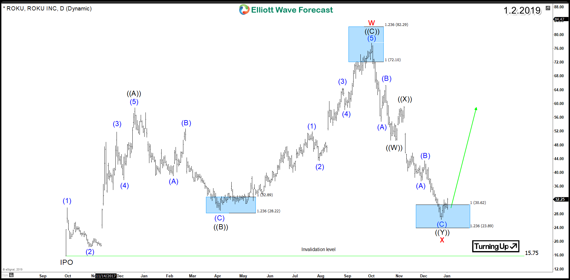 ROKU ElliottWave Corrective Structure Suggesting a Recovery