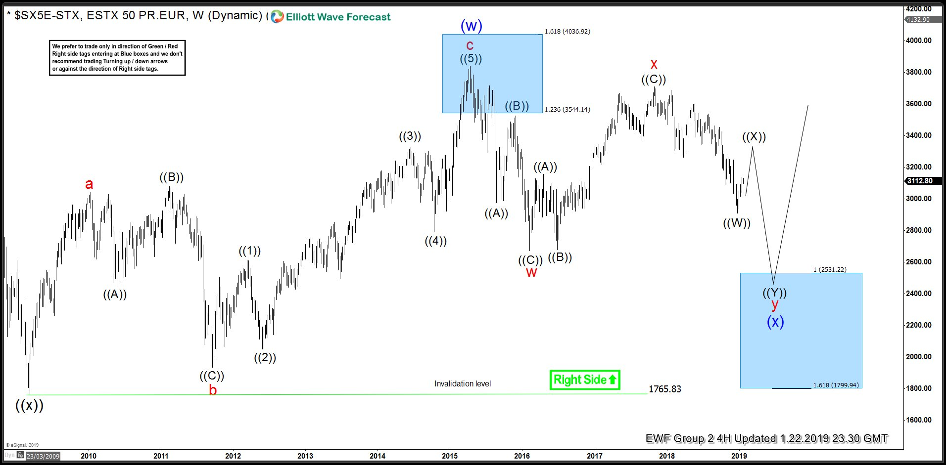 Eurostoxx Weekly Elliott Wave Analysis