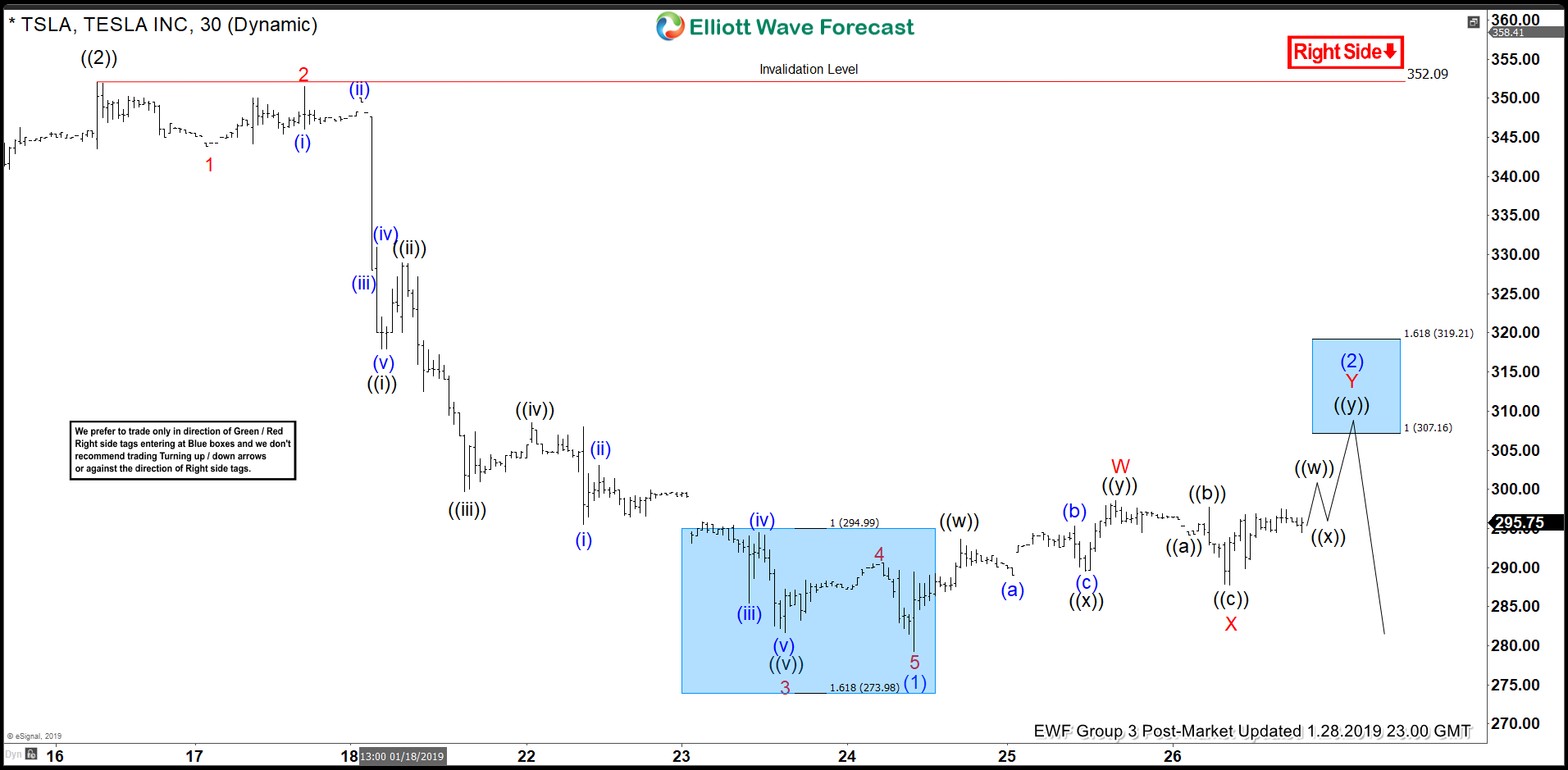 Tesla Elliott Wave view expect rally to fail