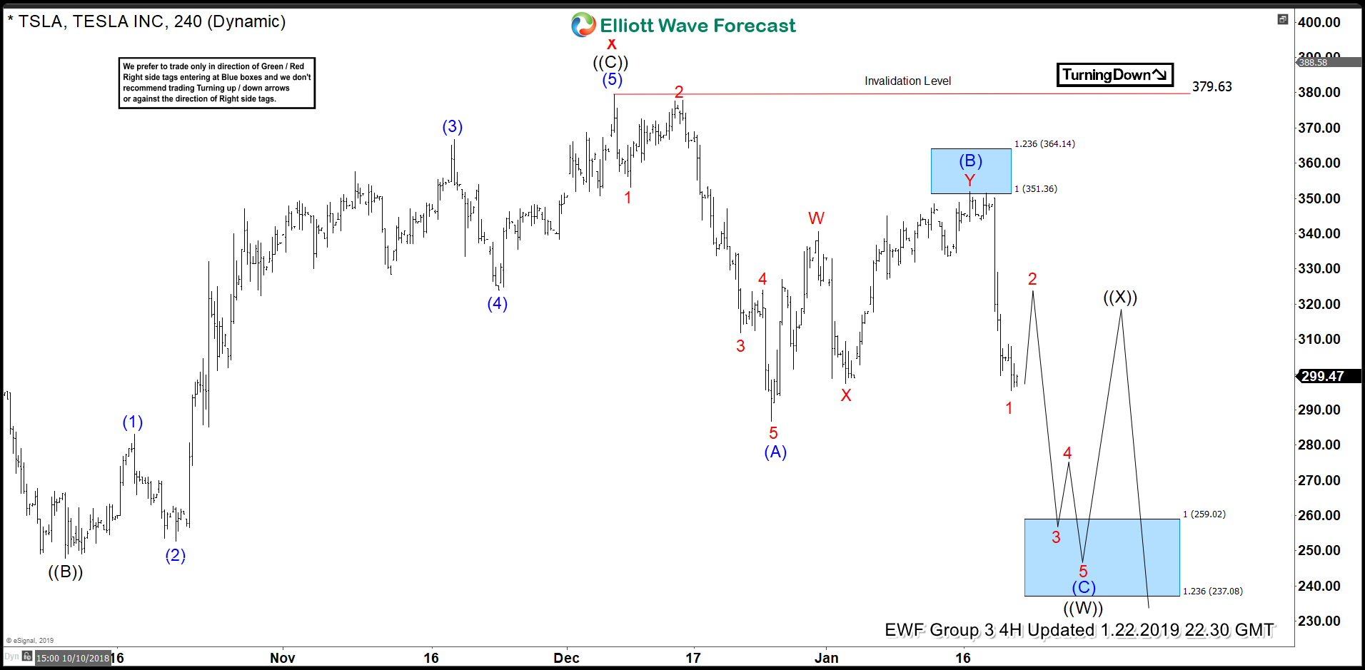 Near Term Elliott Wave Structure in TSLA