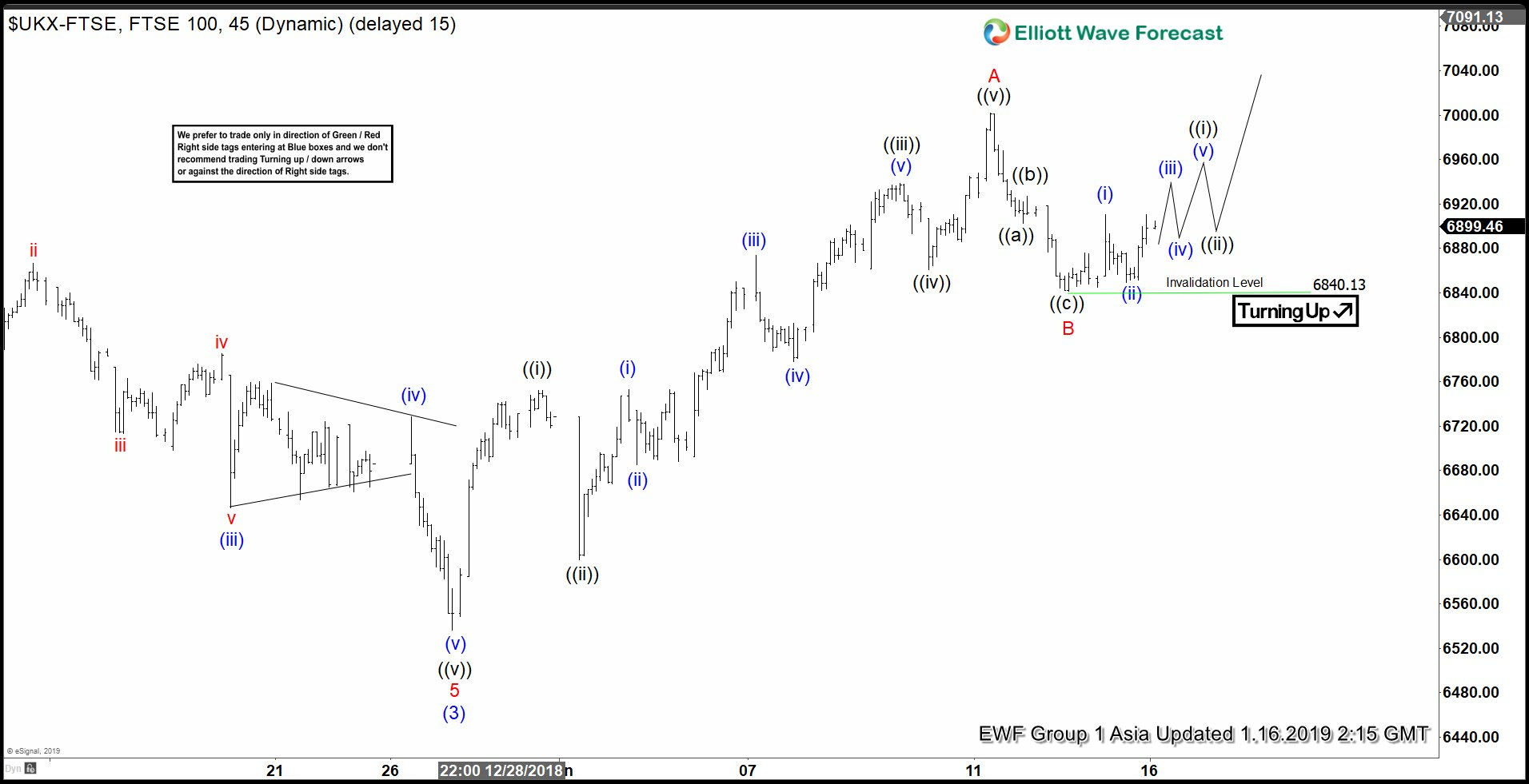 FTSE Elliott Wave View looking for further upside
