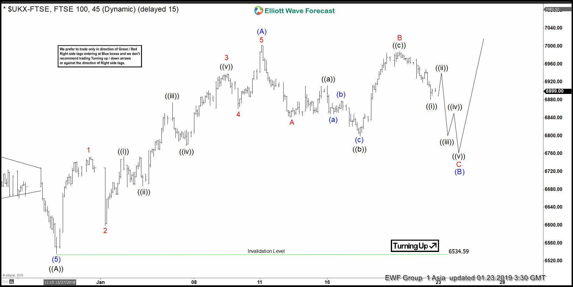 Elliott Wave View: FTSE Can See Another Leg Higher