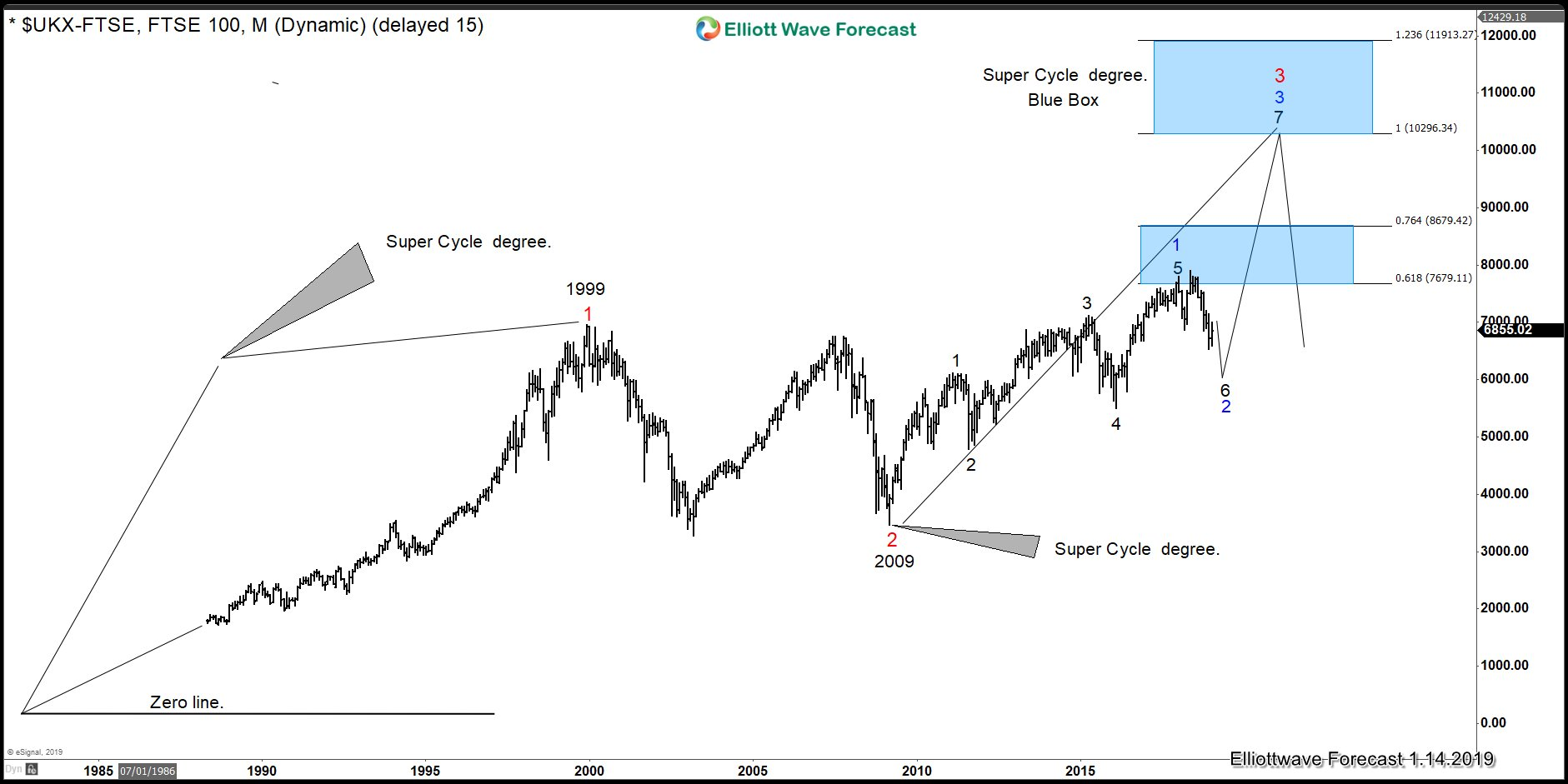 FTSE Elliott Wave Sequence showing incomplete bullish sequence from two cycles