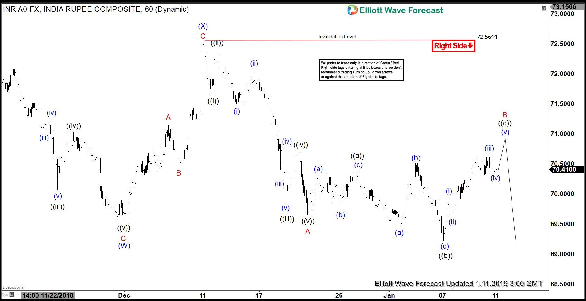 Elliott Wave View: Indian Rupee (USDINR) Should Turn Lower