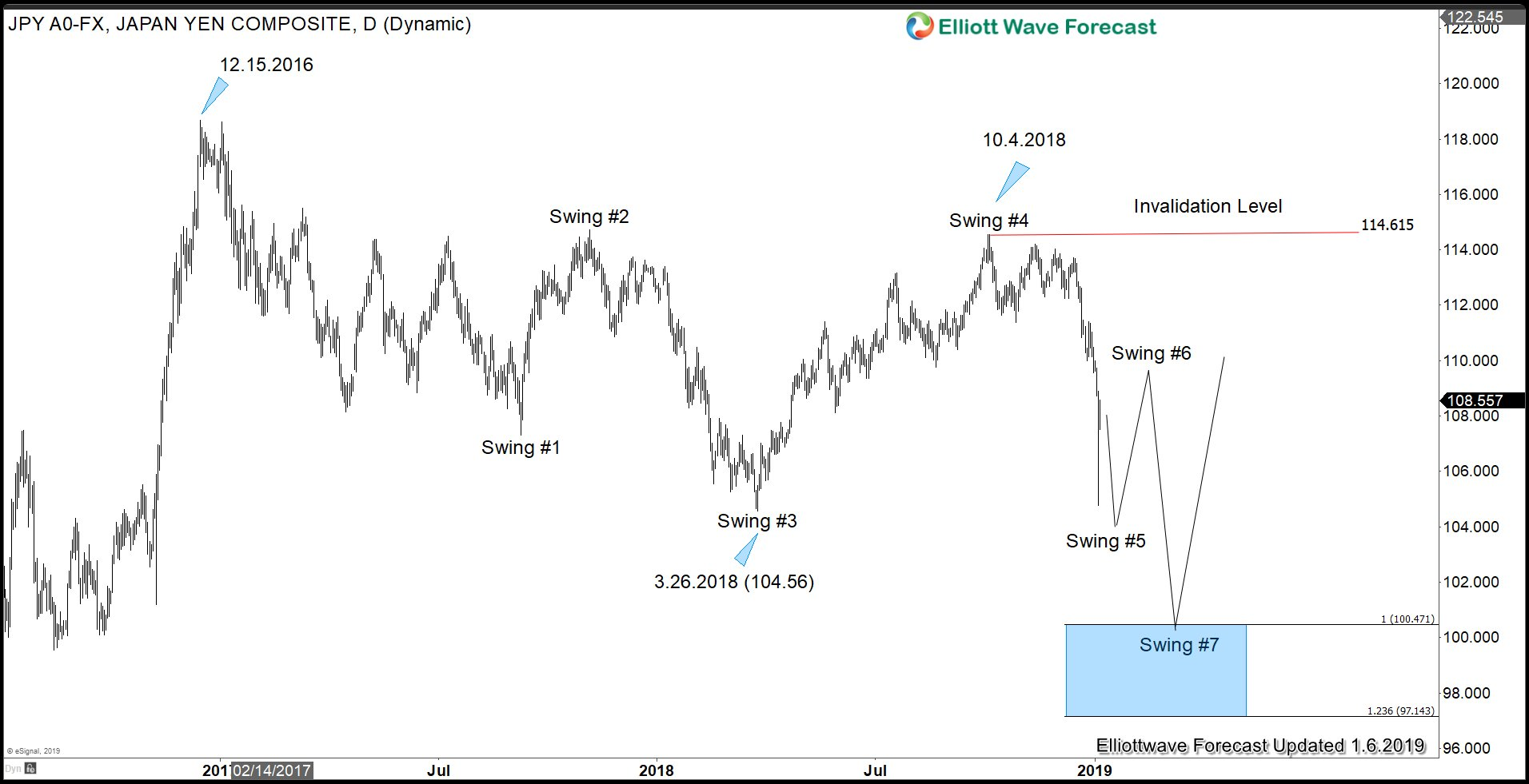 Yen Elliott Wave Sequence Outlook against USD in 2019 favors more downside