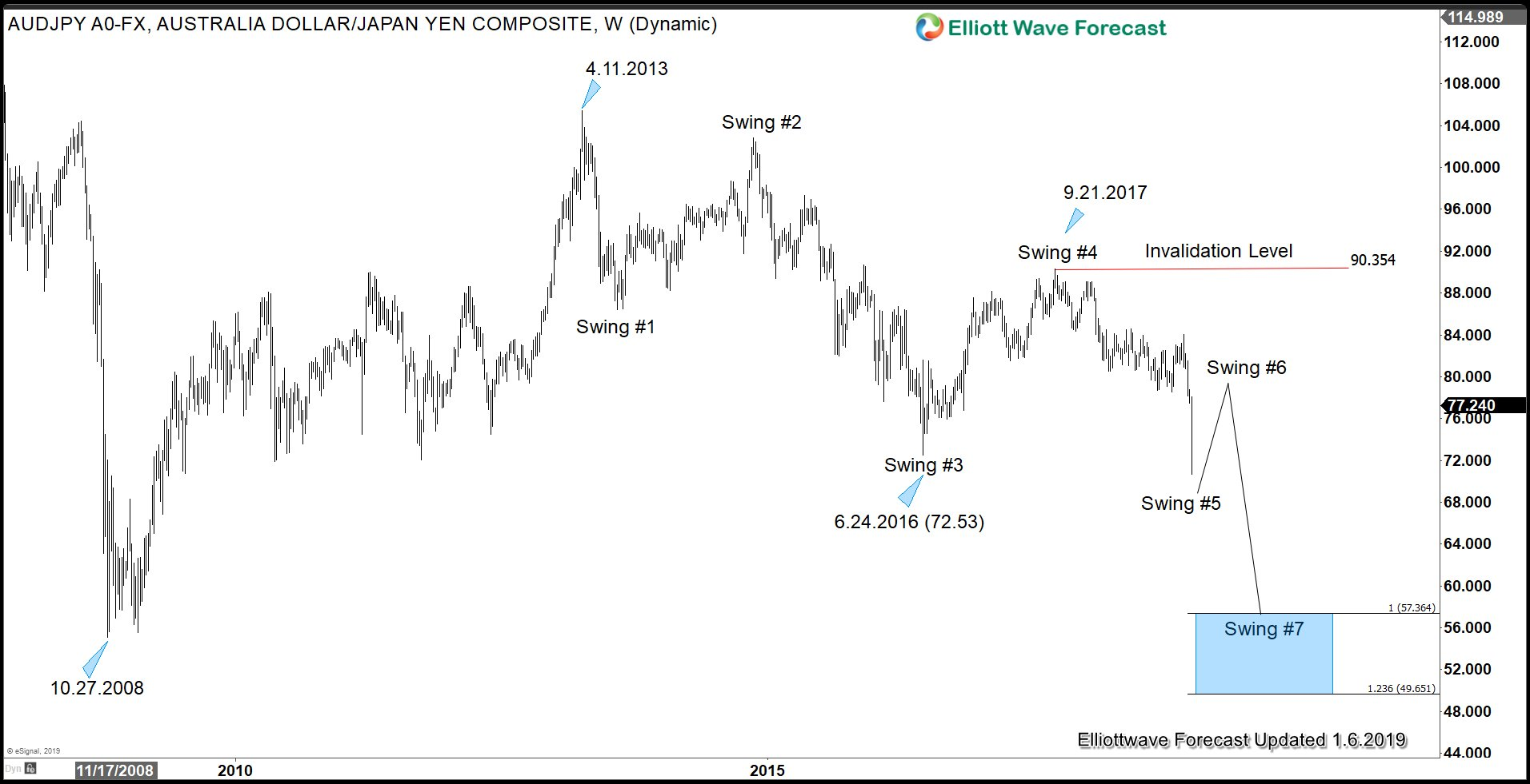 Yen Elliott Wave Sequence Outlook against AUD in 2019 favors more downside