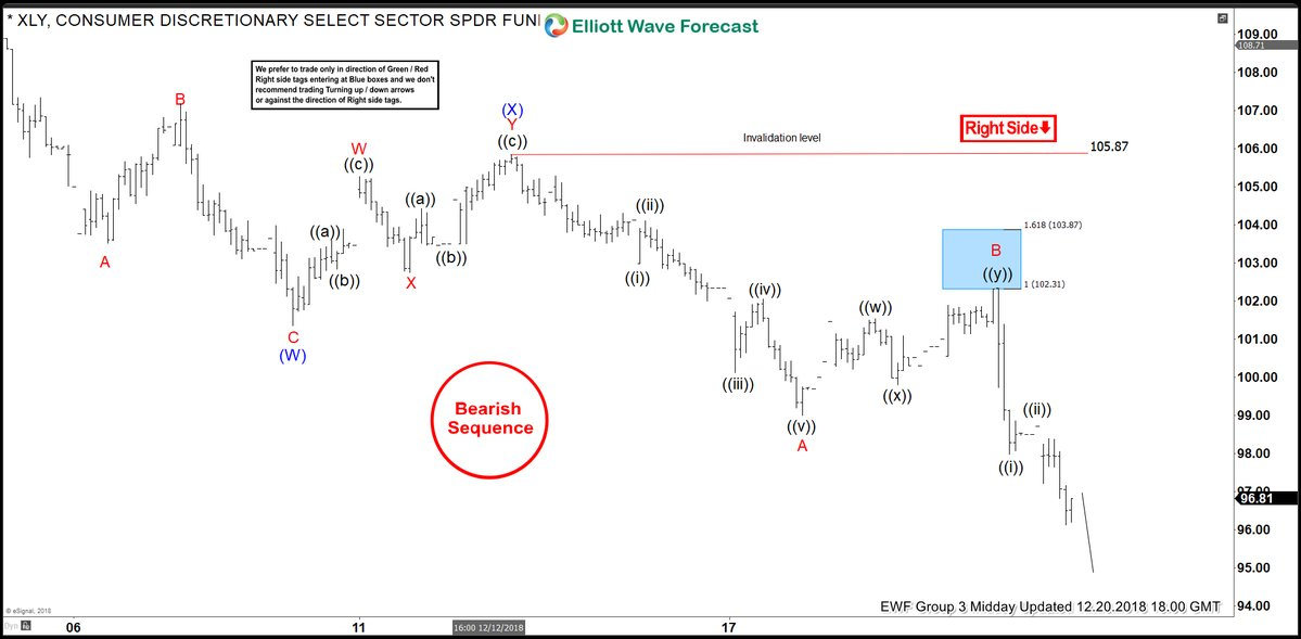 Elliott Wave Analysis: Forecasting And Selling the Decline In XLY