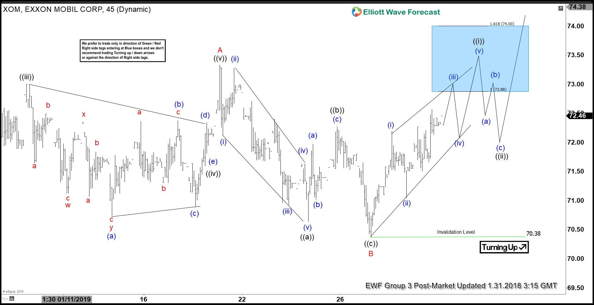 Elliott Wave view of Exxon Mobil Expecting a Rally