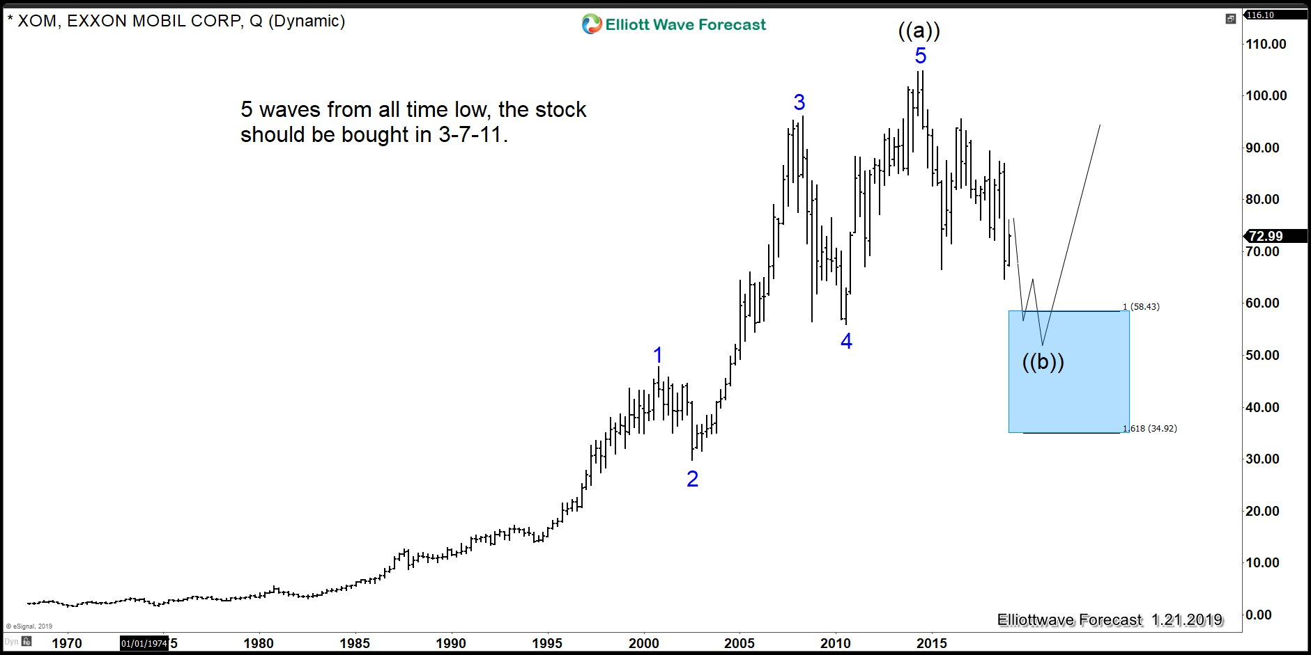 Exxon Mobil Elliott Wave chart showing buying area