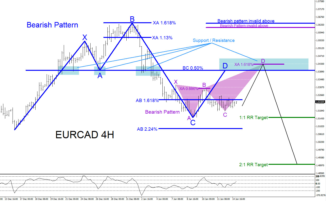 EURCAD, forex, technical analysis, bearish, patterns, elliottwave, elliott wave, trading