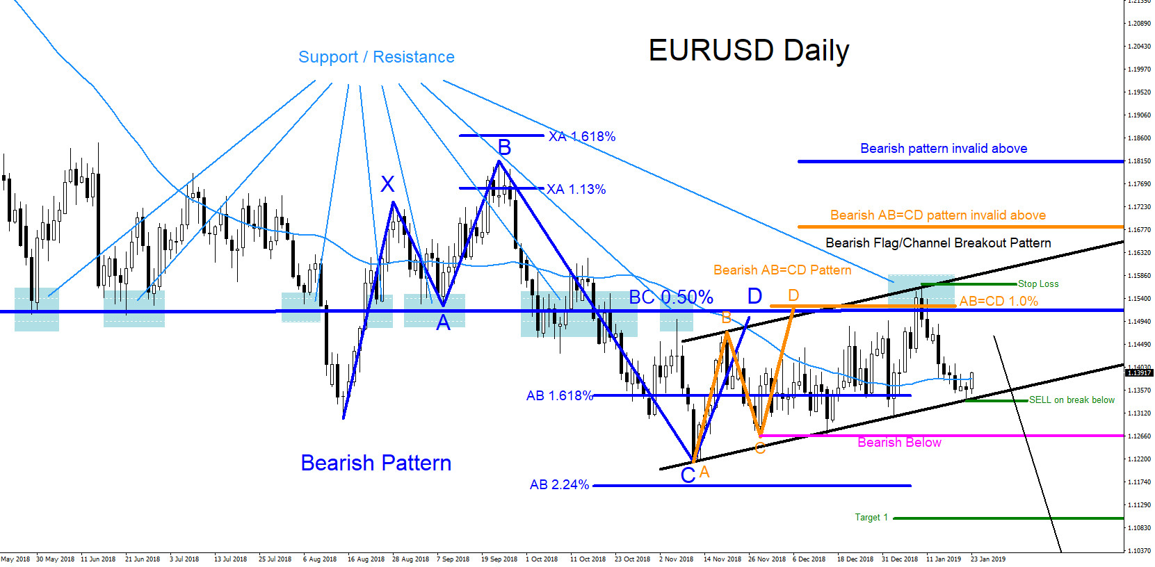 EURUSD, forex, technical analysis, bearish, patterns, elliottwave, elliott wave