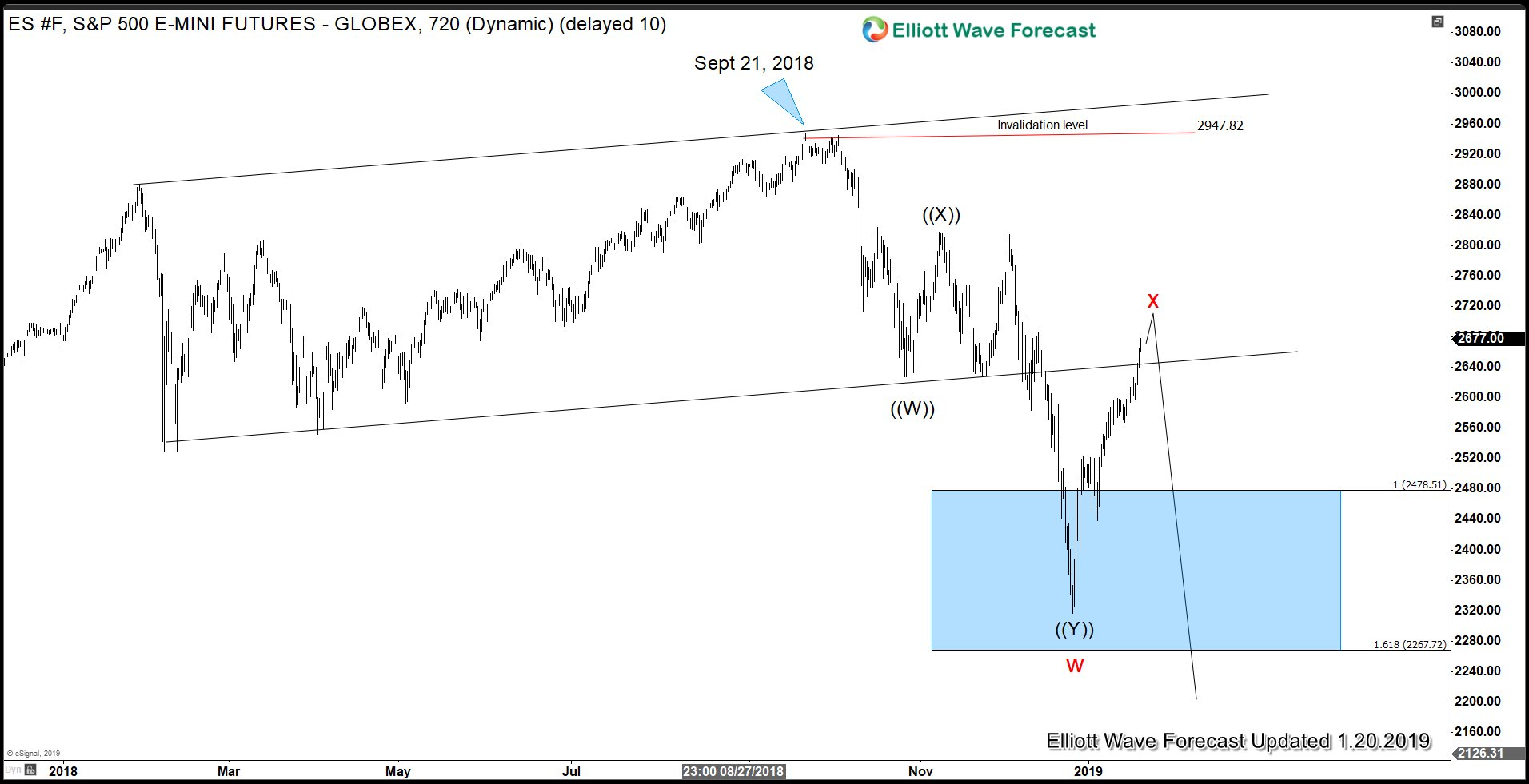 S&P 500 E-Mini Futures Elliott Wave chart should slow down the rally