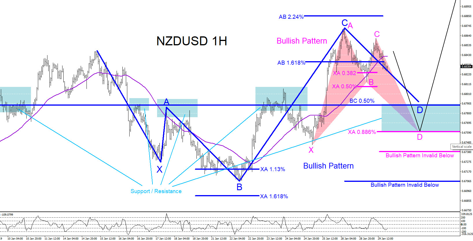NZDUSD, forex, technical analysis, elliottwave, elliott wave, bullish, patterns