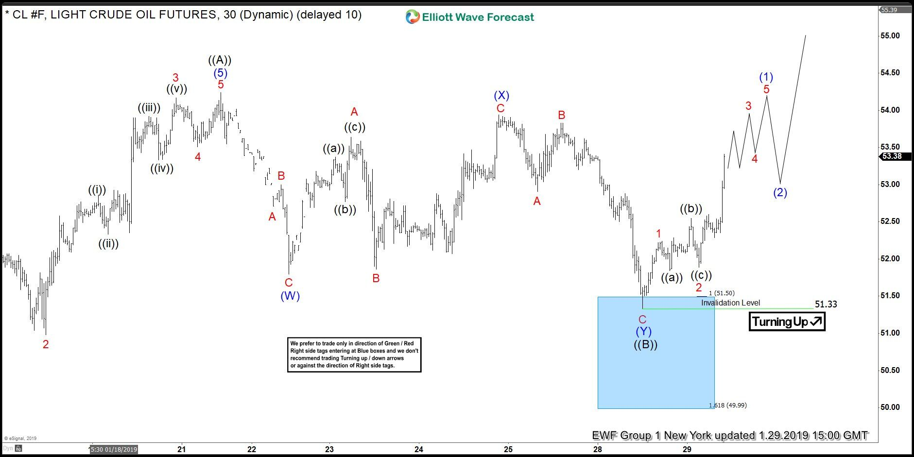 Elliott Wave Analysis: Wait for the Setup and Bet on Oil