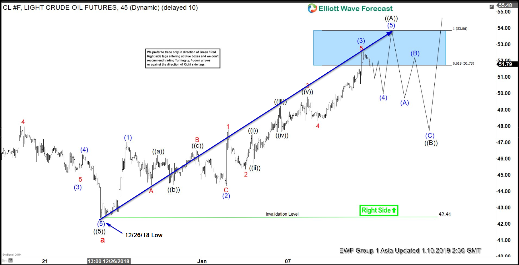 Elliott Wave Analysis: Further Strength Expected in Oil