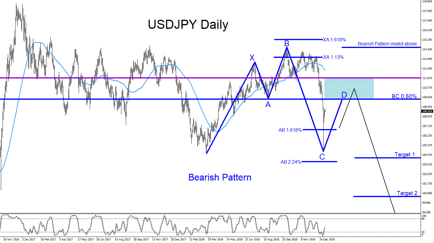 USDJPY, forex, elliottwave, elliott wave, technical analysis, bearish, patterns