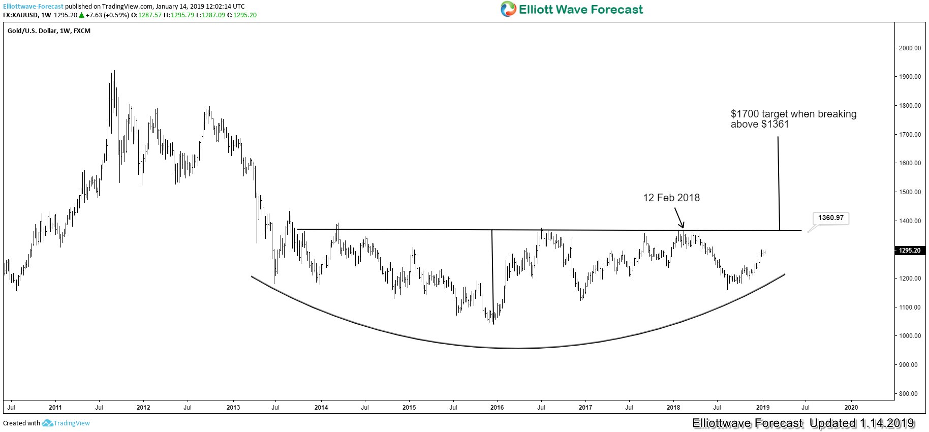 Has the Next Bull Market in Gold Started?