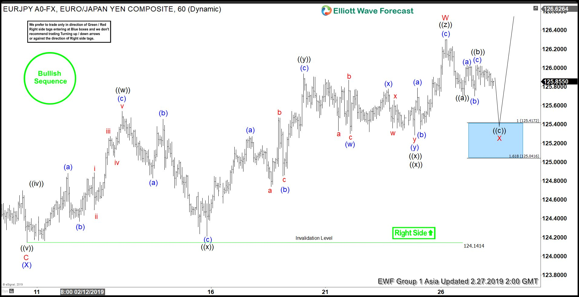 Elliott Wave View: EURJPY Rally Should Resume