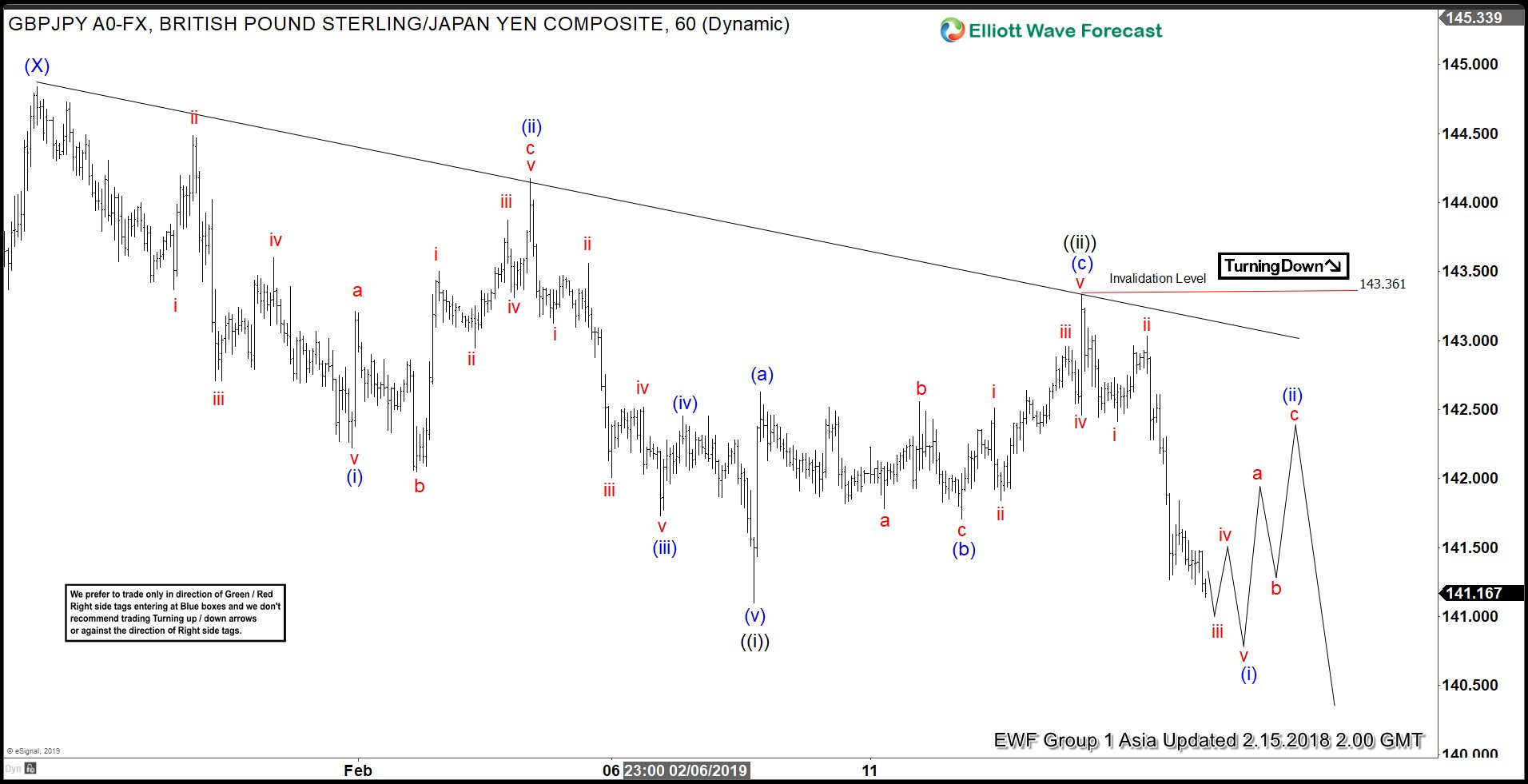 Elliott Wave View favors more downside in GBPJPY