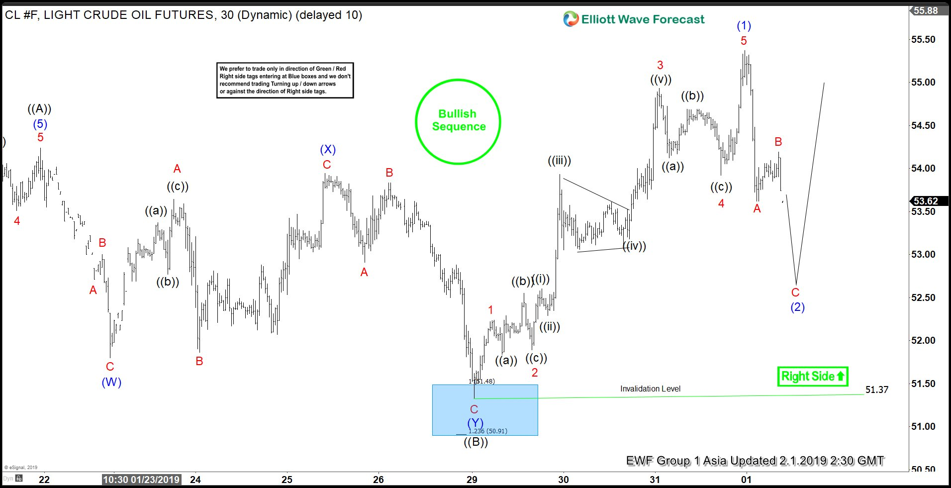 Elliott Wave looking for support in Oil