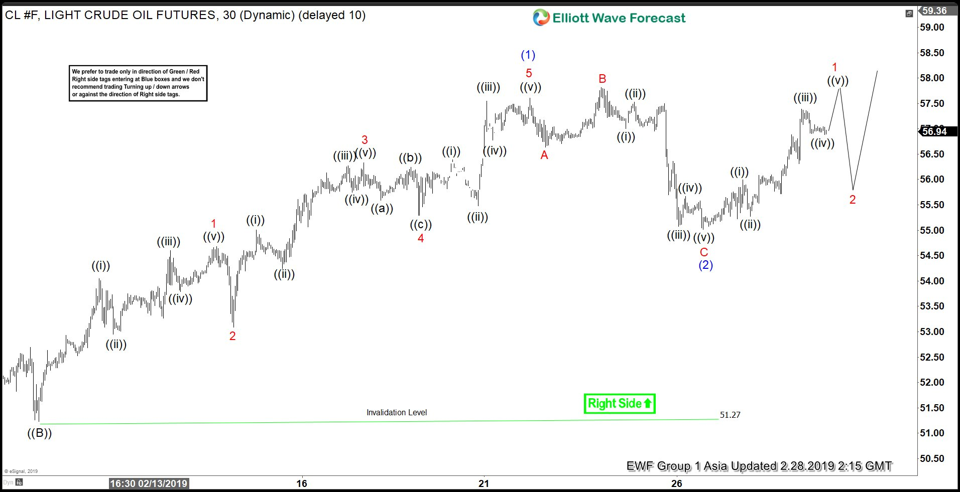 Elliott Wave view: Oil on the verge of breakout