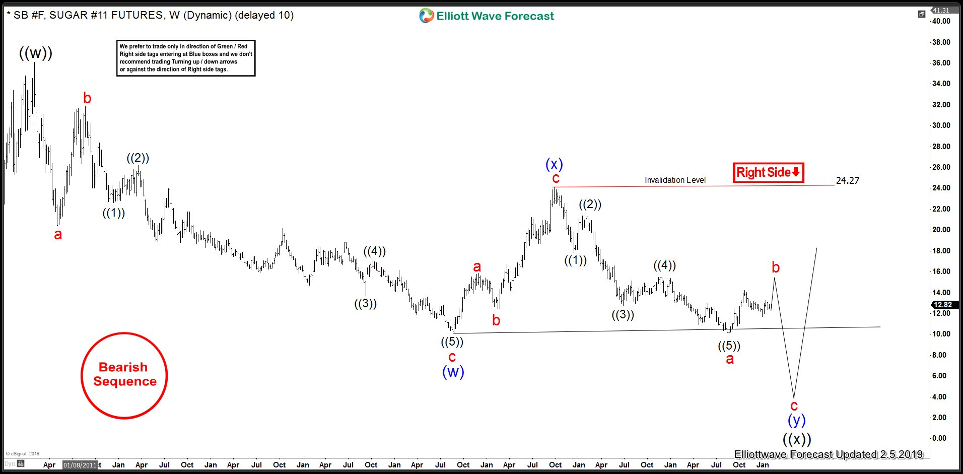 Double zigzag Elliott Wave Structure in Sugar